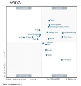 AVEVA剑维软件荣膺 2021年度Gartner制造执行系统魔力象限领导者
